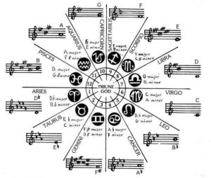astrology tones
